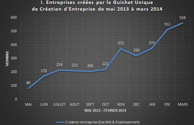 content__0017_13_01 - Statistiques Création d'entreprises