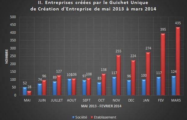 content__0018_13_01 - Statistiques création d'entreprises 2